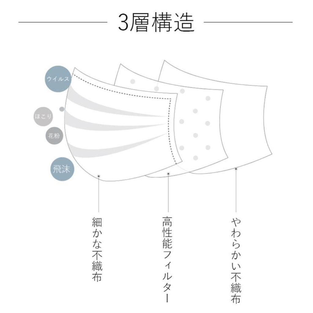 ライトファッション 日本製不織布使い捨てマスク 3層構造
